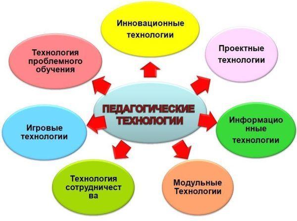 И.Г. получено ответа на вопрос о том, как подготовить педагогов ДОУ к.