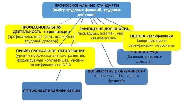 должностная инструкция дворника по фгос