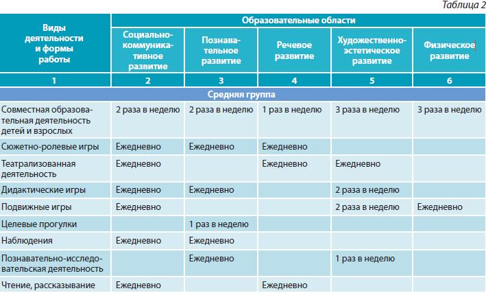 Девушка модель плана работы воспитателя по фгос www popravko com