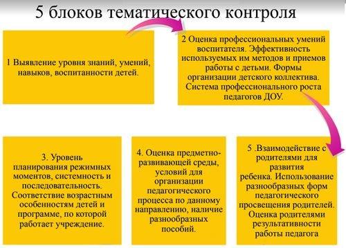 схема фронтального контроля доу
